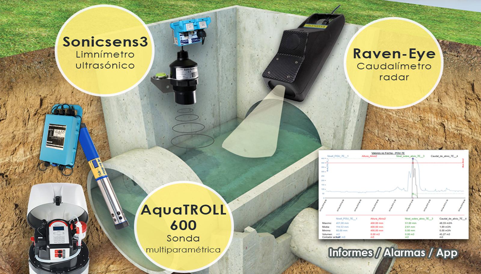 Control continuo de vertidos en las redes de saneamiento